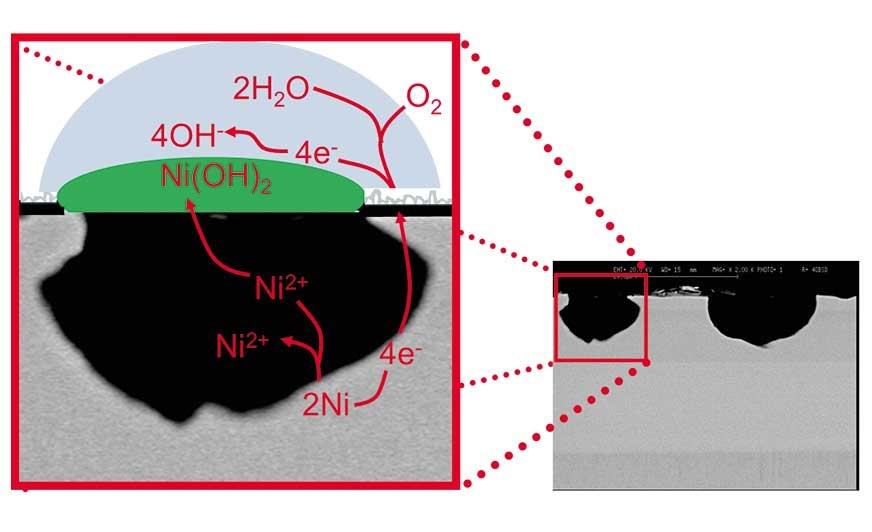 Rysunek 1. Mechanizm korozji dekoracyjnych warstw Cr w środowisku testu NSS.Redukcja (odtlenienie):  O2 + 2 H2O + 4e- → 4 OH- Utlenianie: 2 Ni → 2 Ni2+ + 4e-