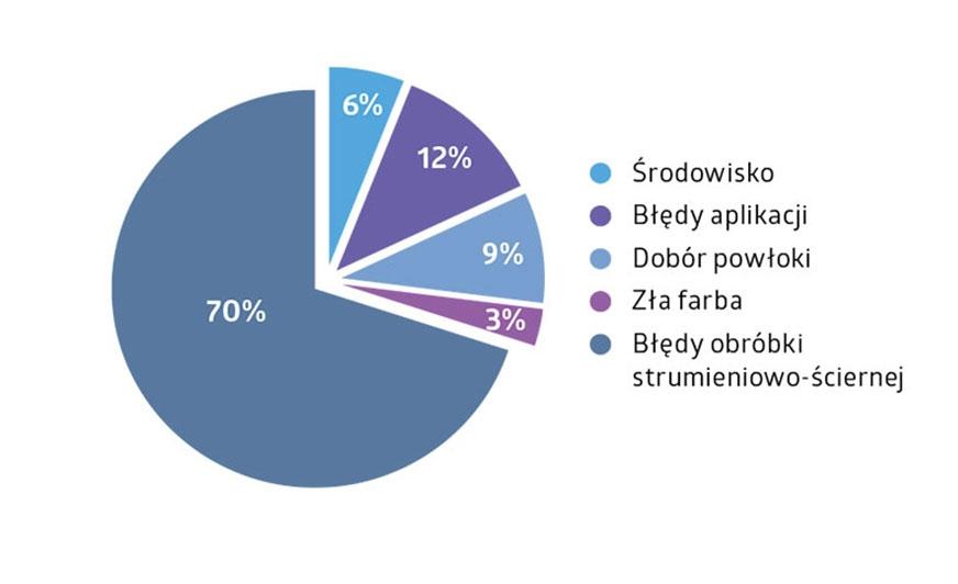 Wykres 1. Najczęstsze przyczyny niskiej trwałości powłok ochronnych. [1]