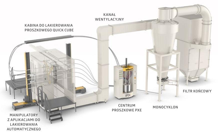 Wydajny monocyklon został połączony z odpowiednio dobranym filtrem za pomocą udoskonalonego systemu kanałów, tworząc koncepcję energooszczędności.