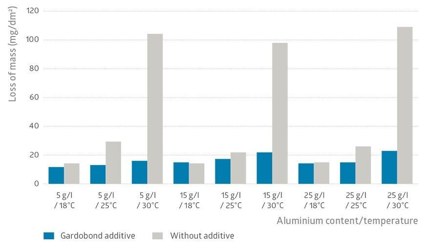 Możliwości polepszenia jakości powłoki anodowej z i bez użycia dodatków na przykładzie pomiaru ubytku masy, zgodnie z normą ISO 3210.