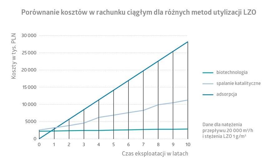 Wykres. 1. Porównanie kosztów dla różnych metod utylizacji LZO.