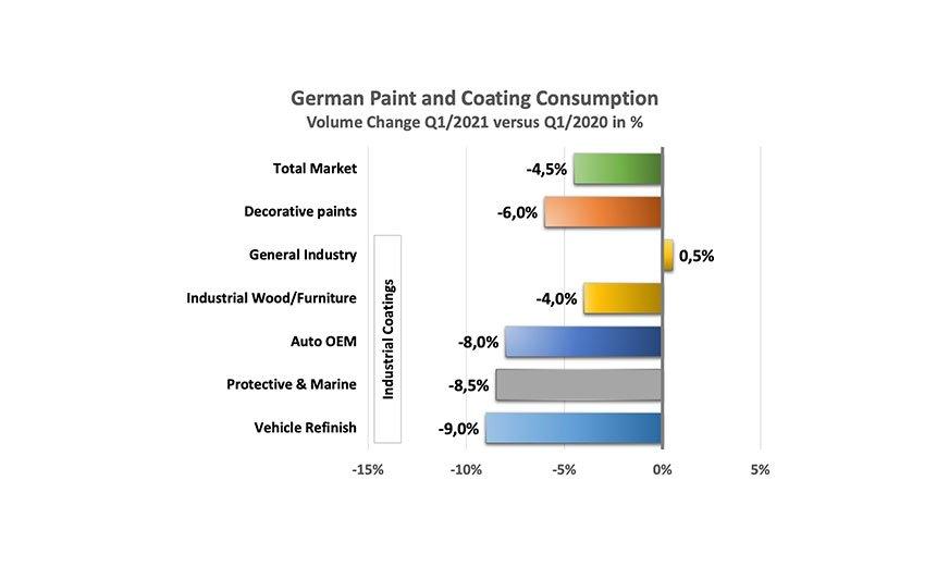 W I kwartale 2021 r. niemiecki rynek farb i lakierów skurczył się o 4,5%.